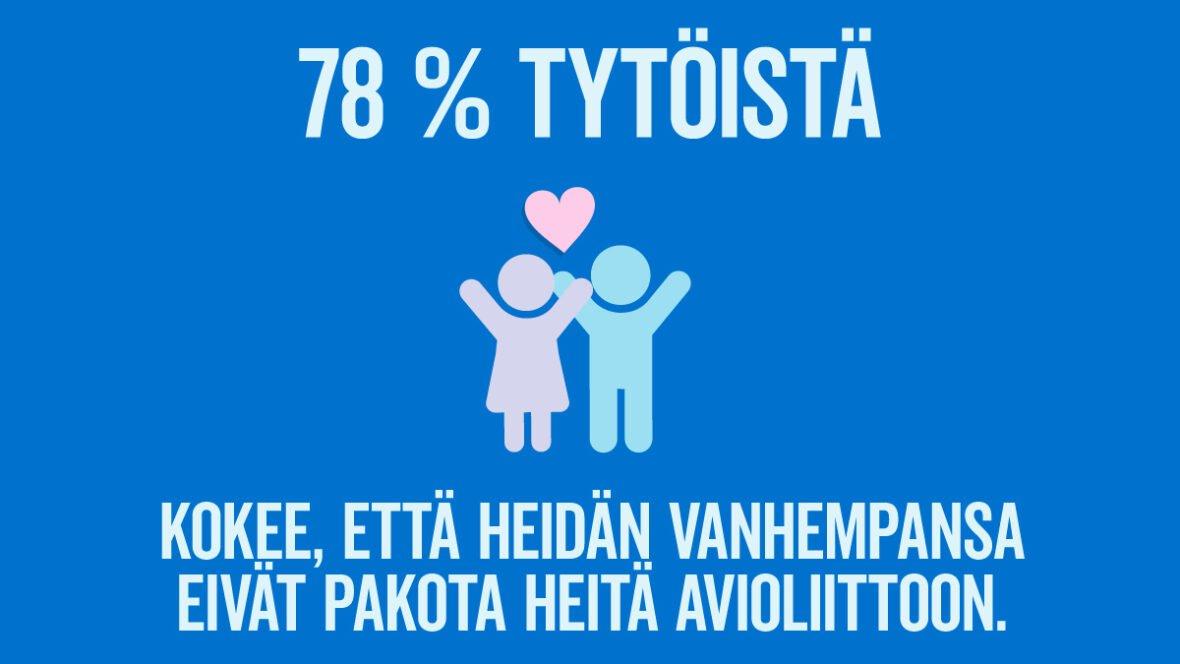 78 % tytöistä kokee, että heidän vanhempansa eivät pakota heitä avioliittoon.