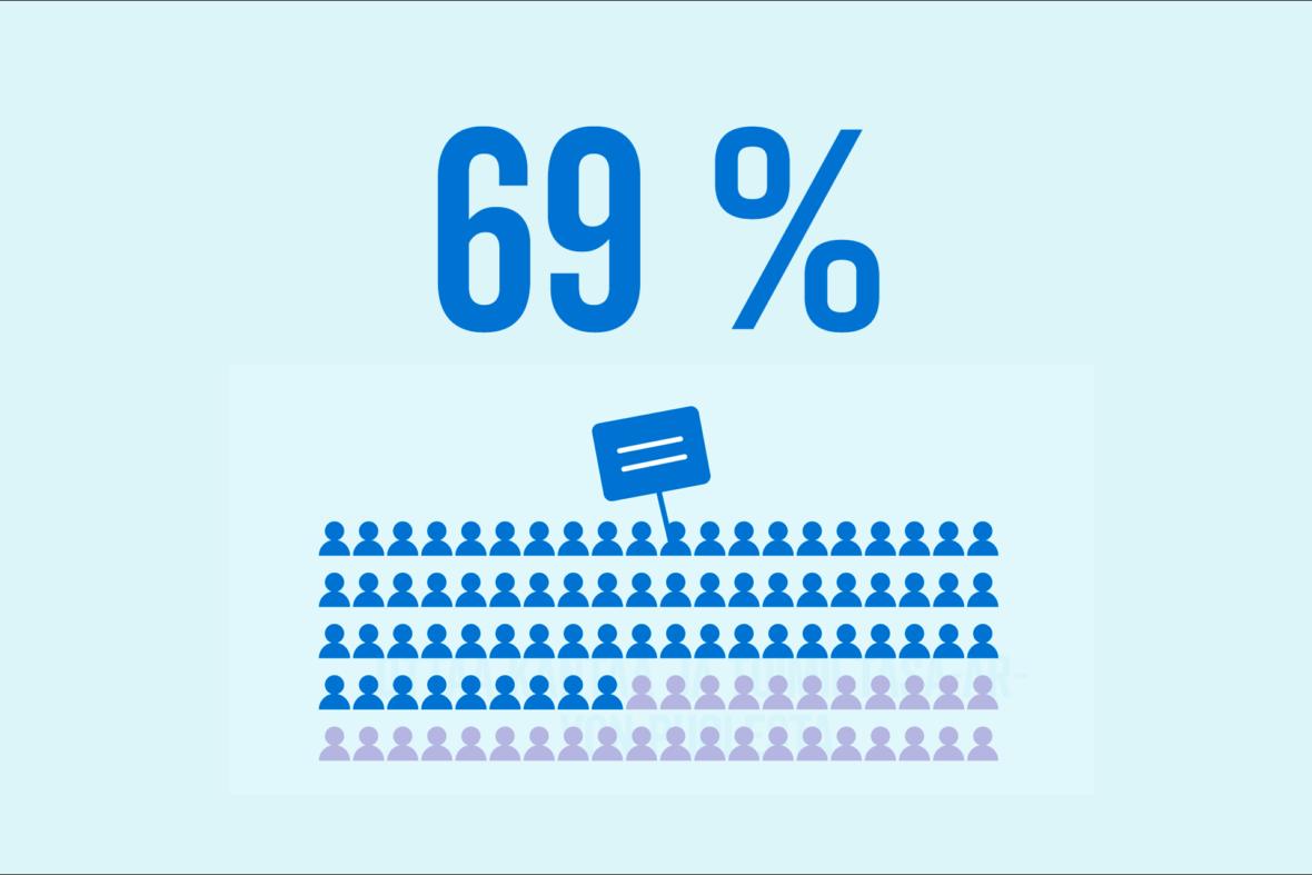 Työskentelyaluidemme nuoret ovat nyt rohkeampia puhumaan ja toimimaan oikeuksiensa puolesta. Nuoret myös käyttävät seksuaali- ja lisääntymisterveyspalveluita aiempaa enemmän. Kuukausilahjoittajien tuella saamme aikaan pysyviä muutoksia.