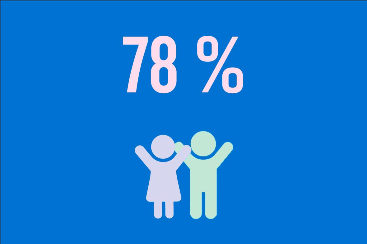 Työskentelyalueillamme lapsiavioliittojen hyväksyntä on vähentynyt ja tasa-arvo lisääntynyt. Kuukausilahjoittajien tuella saamme aikaan pysyviä muutoksia.
